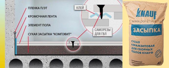Схема этапов монтажа сухого пола Кнауф