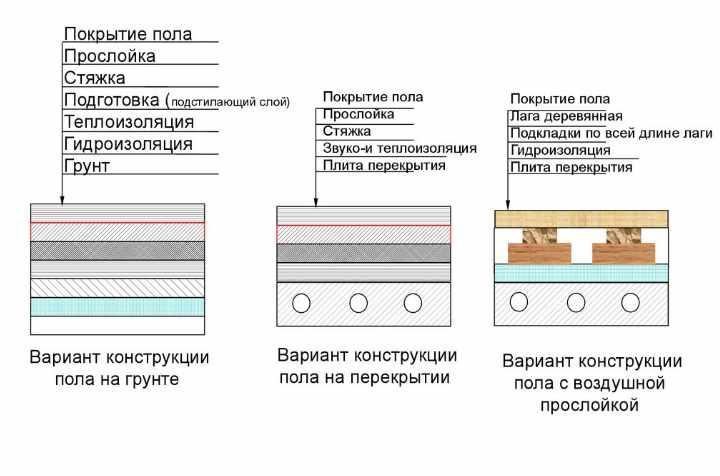 Схемы деревянного пола