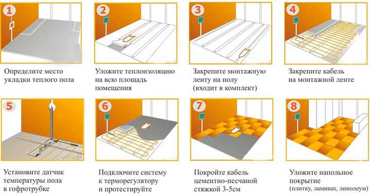 Этапы монтажа теплого пола