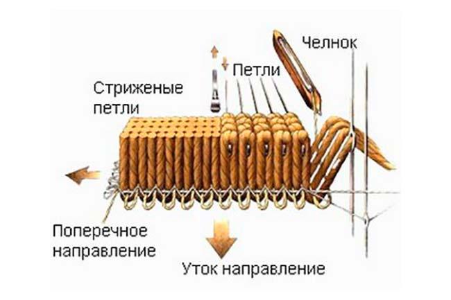 Тканный способ изготовления ковролина