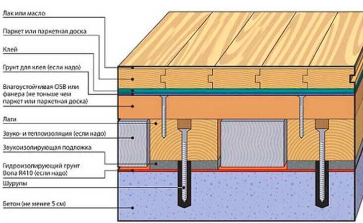 Устройство деревянного дома