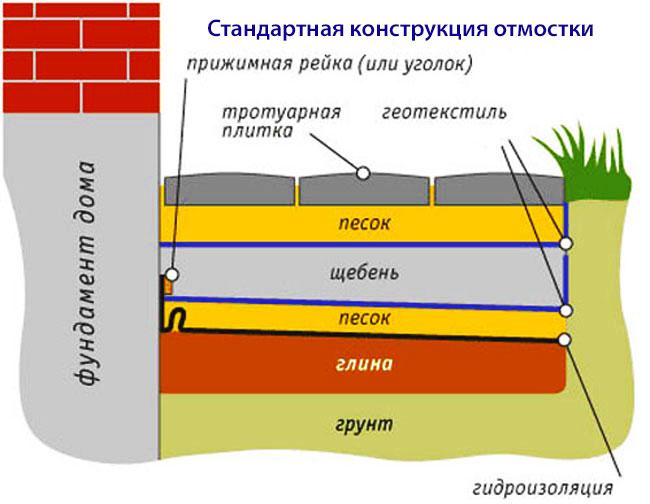 Стандартаня коснтрукция отмостки - схема