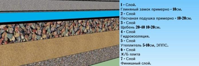 Схема слоев бетонного пола по грунту