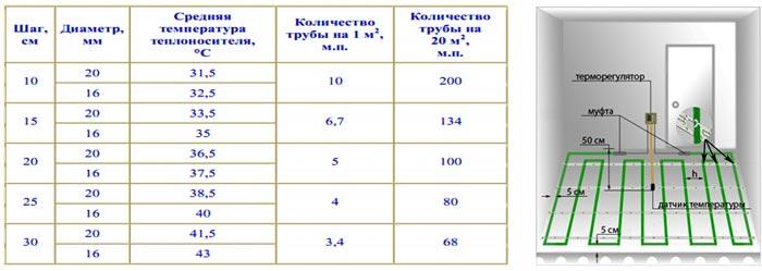 Таблица расчета метража, диаметра труб для теплых полов