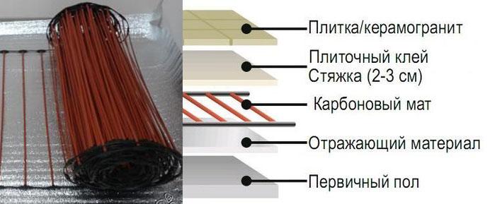 Схема укладки стерженвого теплого пола под плитку