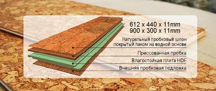 Схема строения пробкового ламината