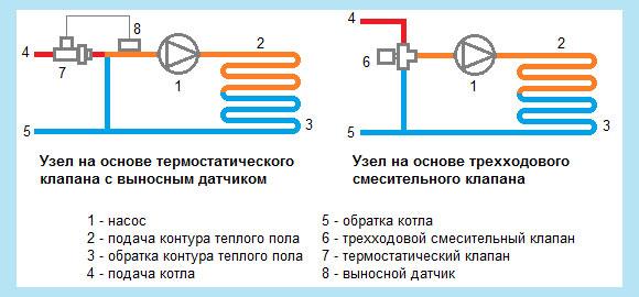 Схемы смесительных узлов с термостатом и трехходовым клапаном
