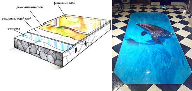 Схема наливного пола с декором 3Д рисунка