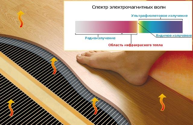 Излучение инфракрасных полов - спектр элеткромагнитного излучения