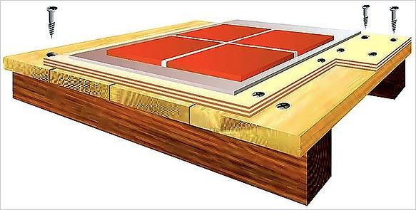 Схема слоев монтажа плитки на фанеру