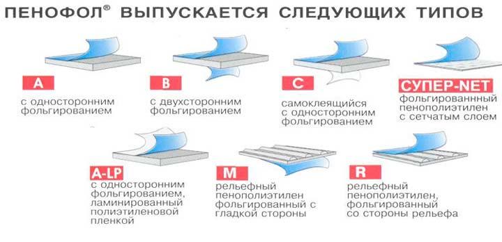 Типы фольгированного утеплителя