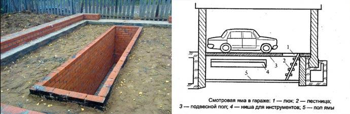 Гаражная яма - схема устройства