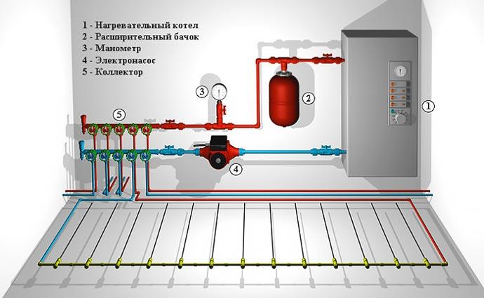 Схема подключения водного пола