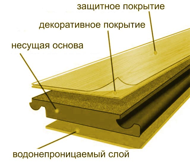 Схема слоев ламината пвх