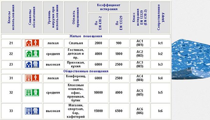Классификация линолуема