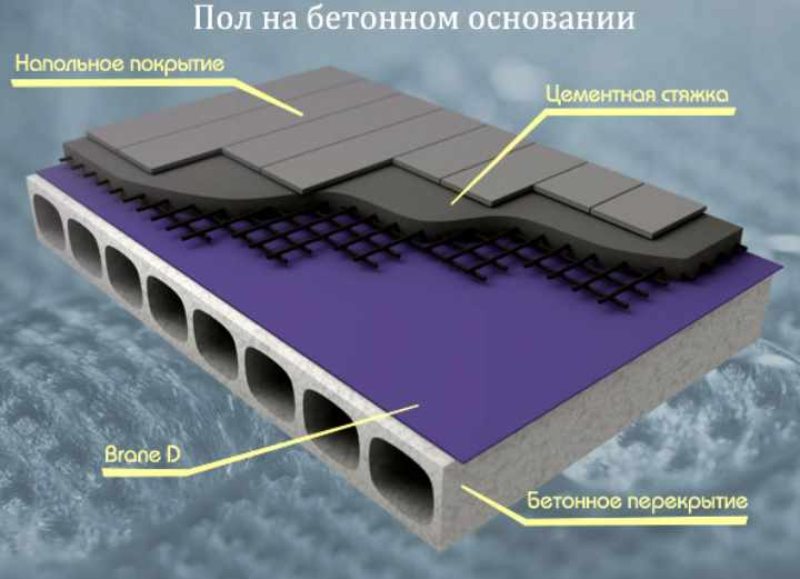 Рисунок устройства пола на бетонном основании